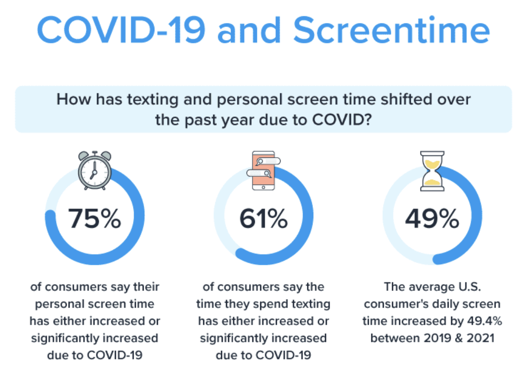 A chart shows that most users increased screening during the Cove 19 epidemic in 2020.