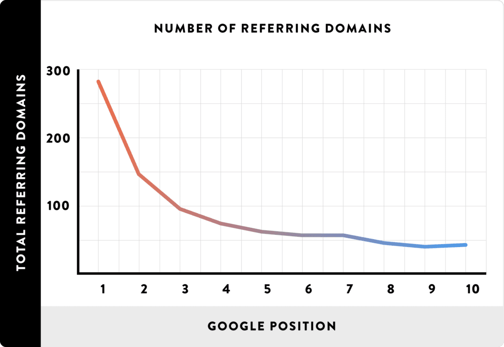 Data showing connection between referring domains and google position