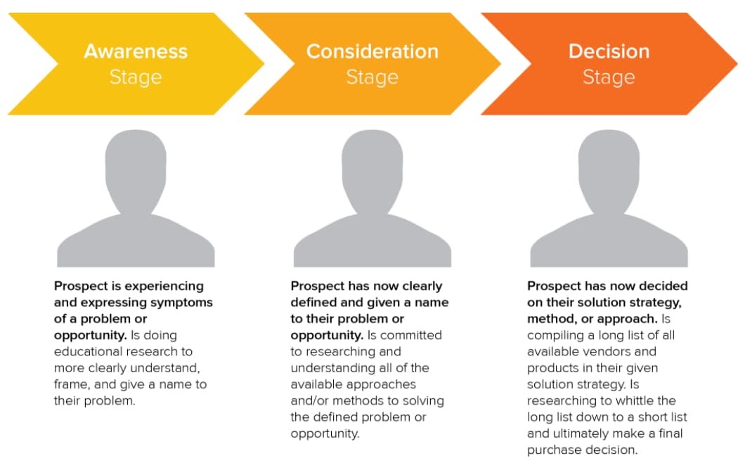 How to start a sales career in digital marketing buyer's journey