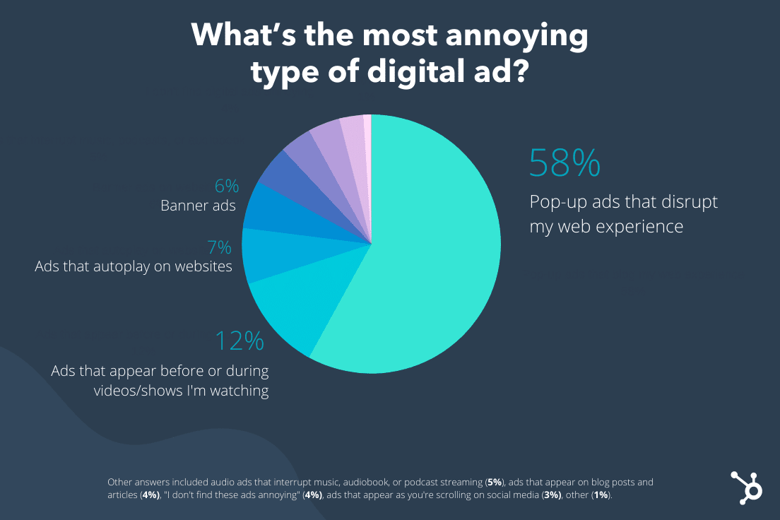 2021 Lucid Survey The most annoying ad types