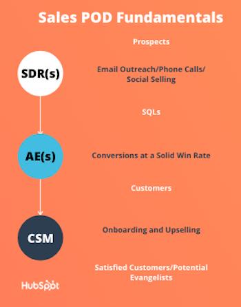 Sales pod fundamentals
