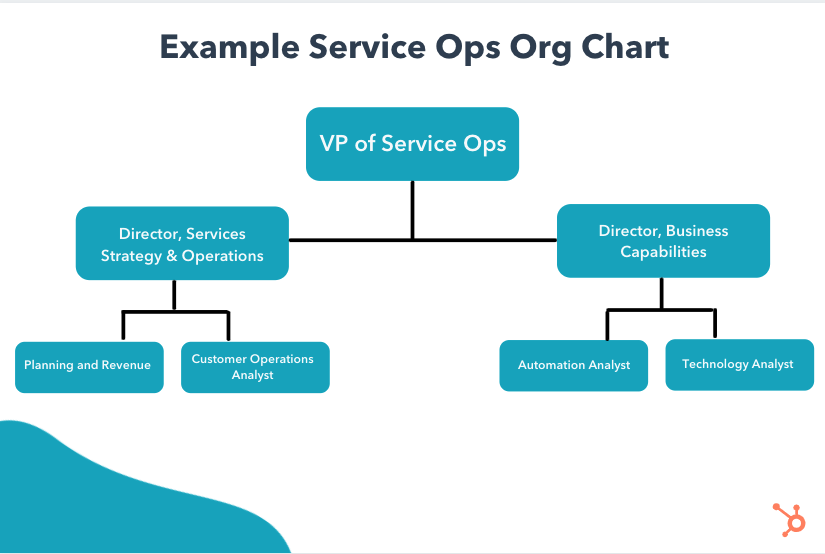 Service operations org chart
