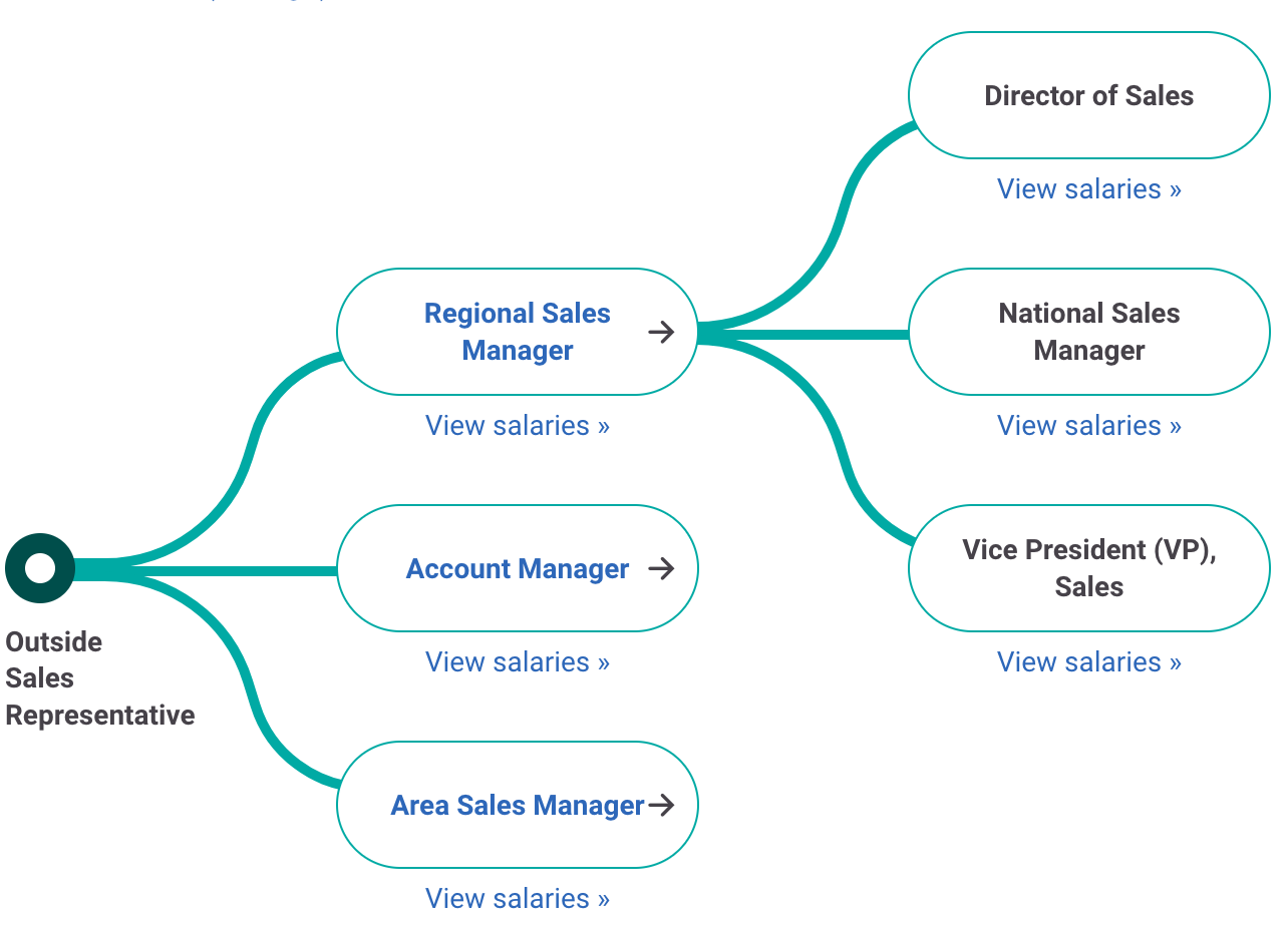 Outside Sales Rep Career Path