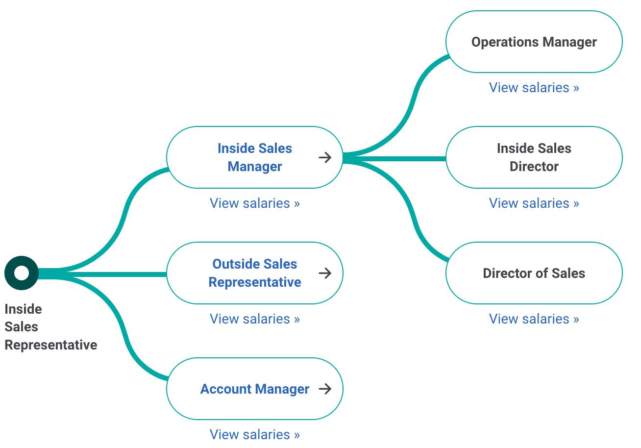 Inside Sales Rep career path