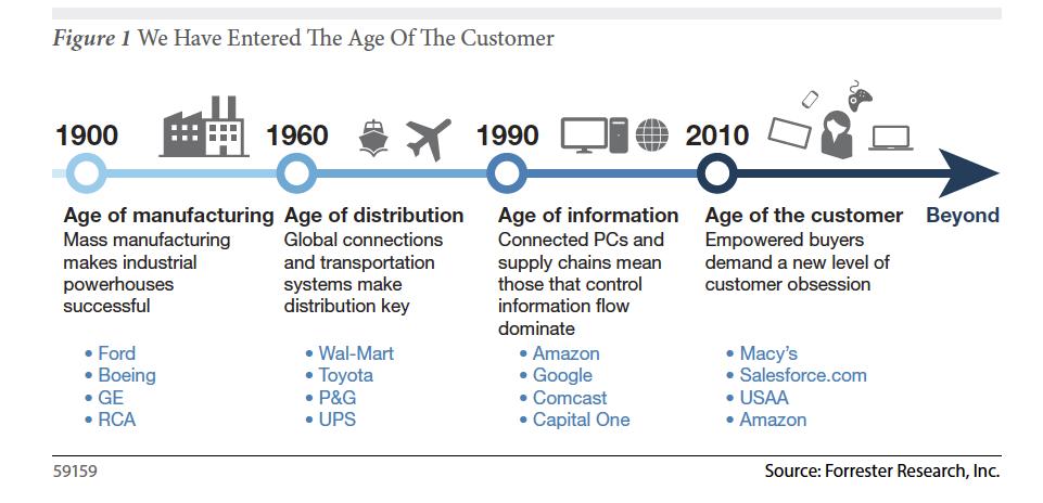 Age-of-customer