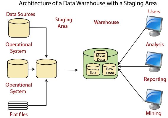 data warehouse example