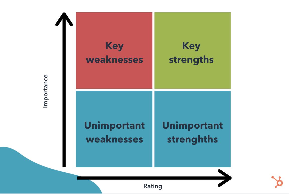 Key driver analysis quadrants