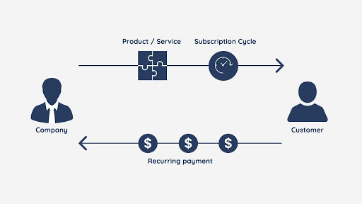 subscription-business-model-diagram