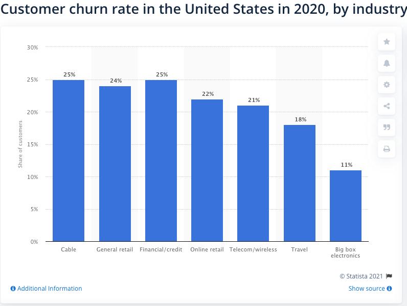 Customer churn rate in the U.S.
