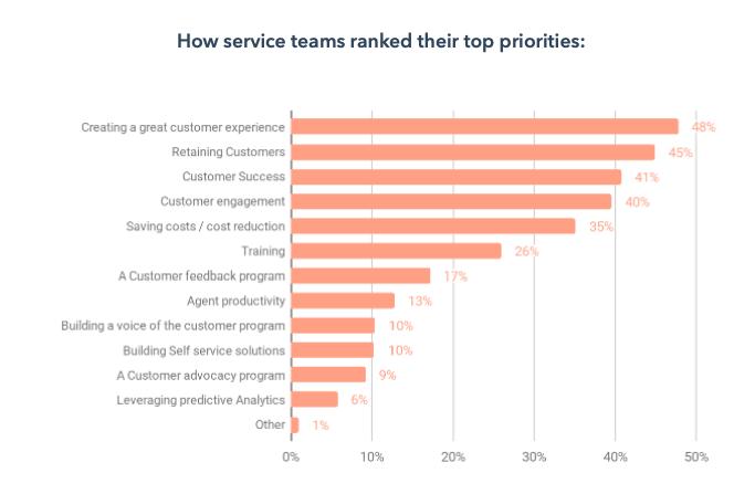 customer-service-engagement