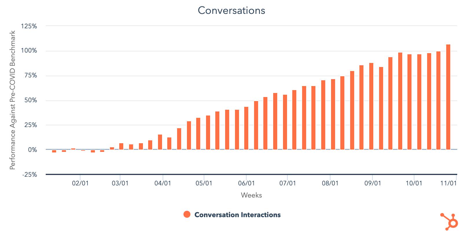 customer-conversations