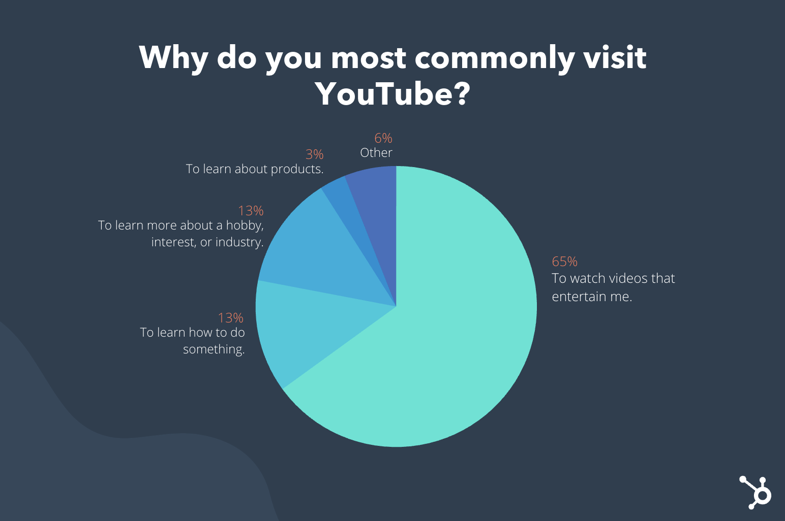 A chart explainingg that most people visit youtube to be entertained