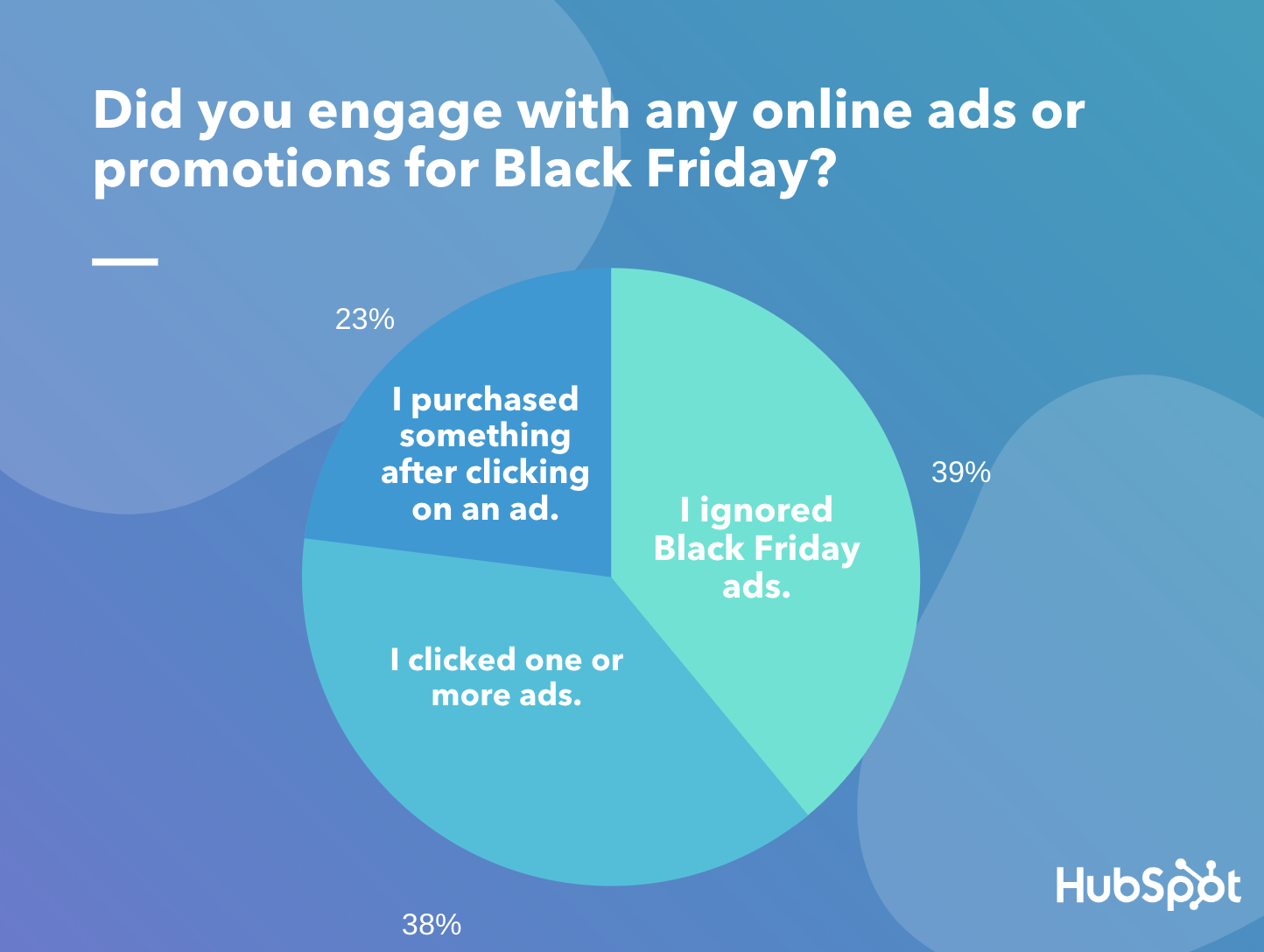 How Consumers Actually Responded to All Those Black Friday Ads [New Research] 1