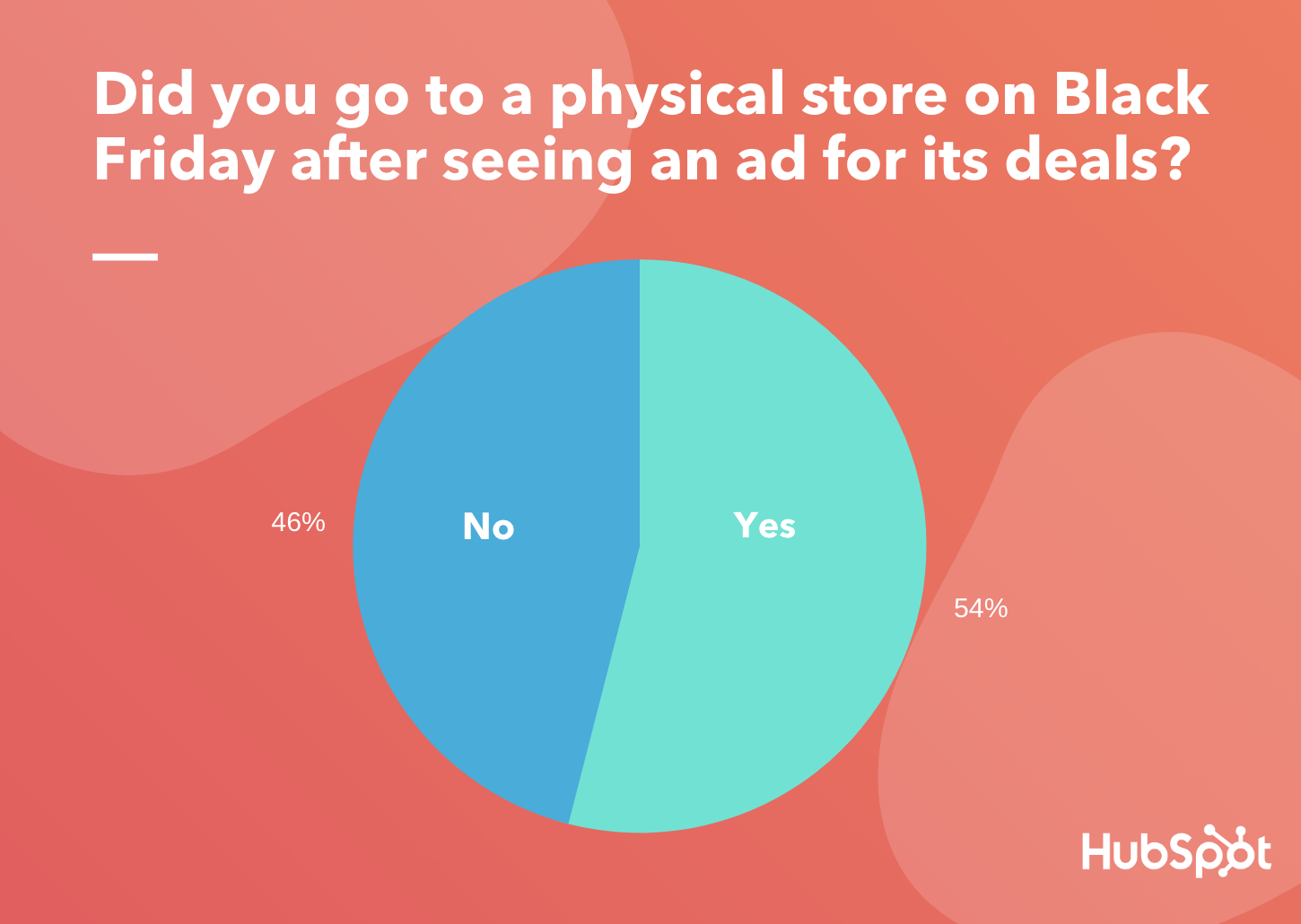 How Consumers Actually Responded to All Those Black Friday Ads [New Research] 3