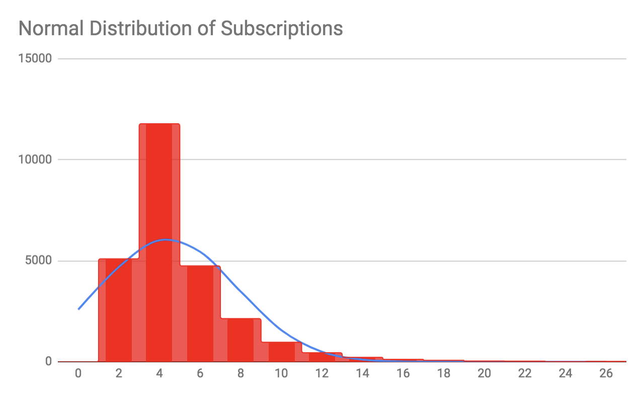 How HubSpot Customers Use Subscriptions: Insights From a Product Manager