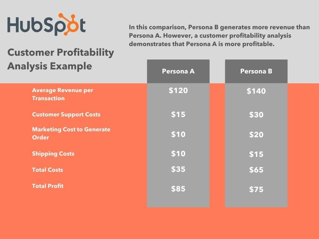 Customer profitability analysis example
