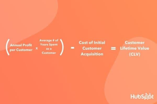 CLV, a customer profitability metric