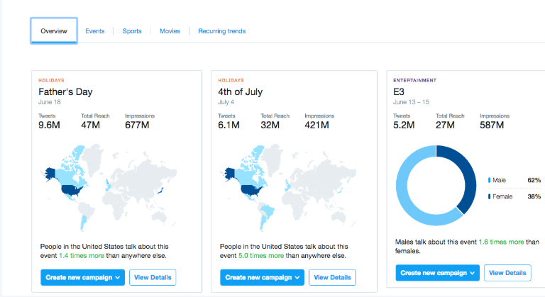 Twitter analytics example