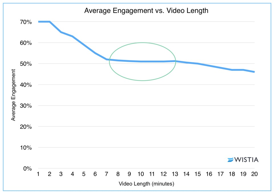 How to Create a Professional Promo Video on a Shoestring Budget 5