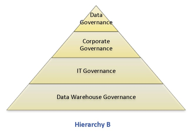Data-governance-hierarchy