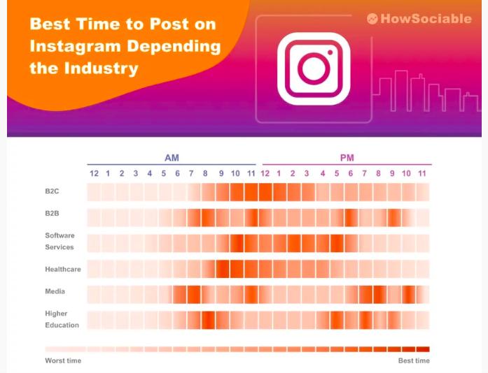 Instagram-Chart