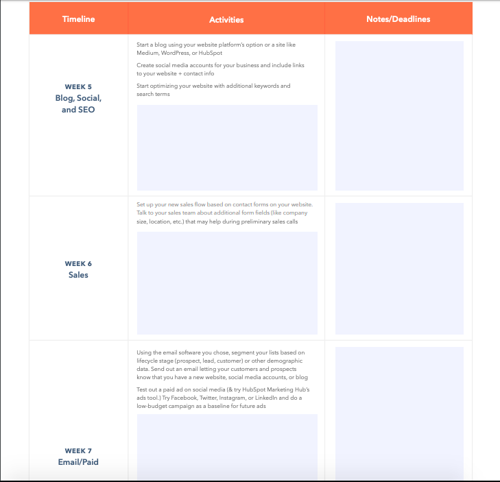 HubSpot digital transformation checklist