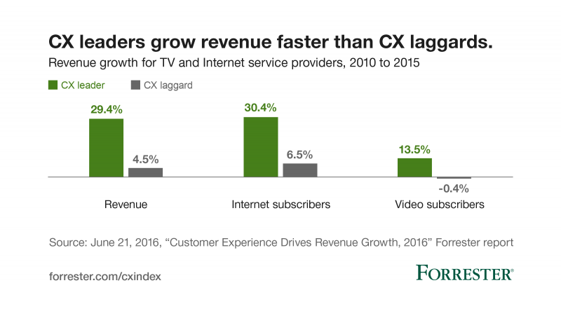 Forrester-Customer-experience