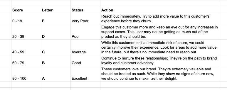Customer-health-score-alphabetic