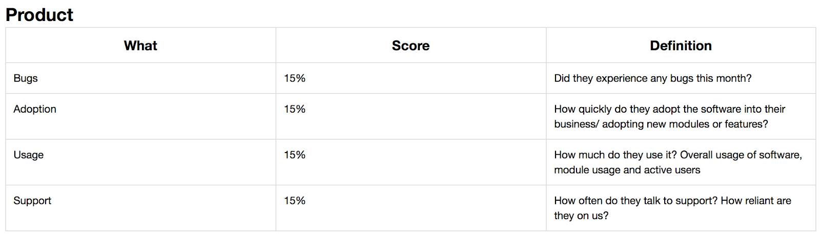 customer-health-score-percentage