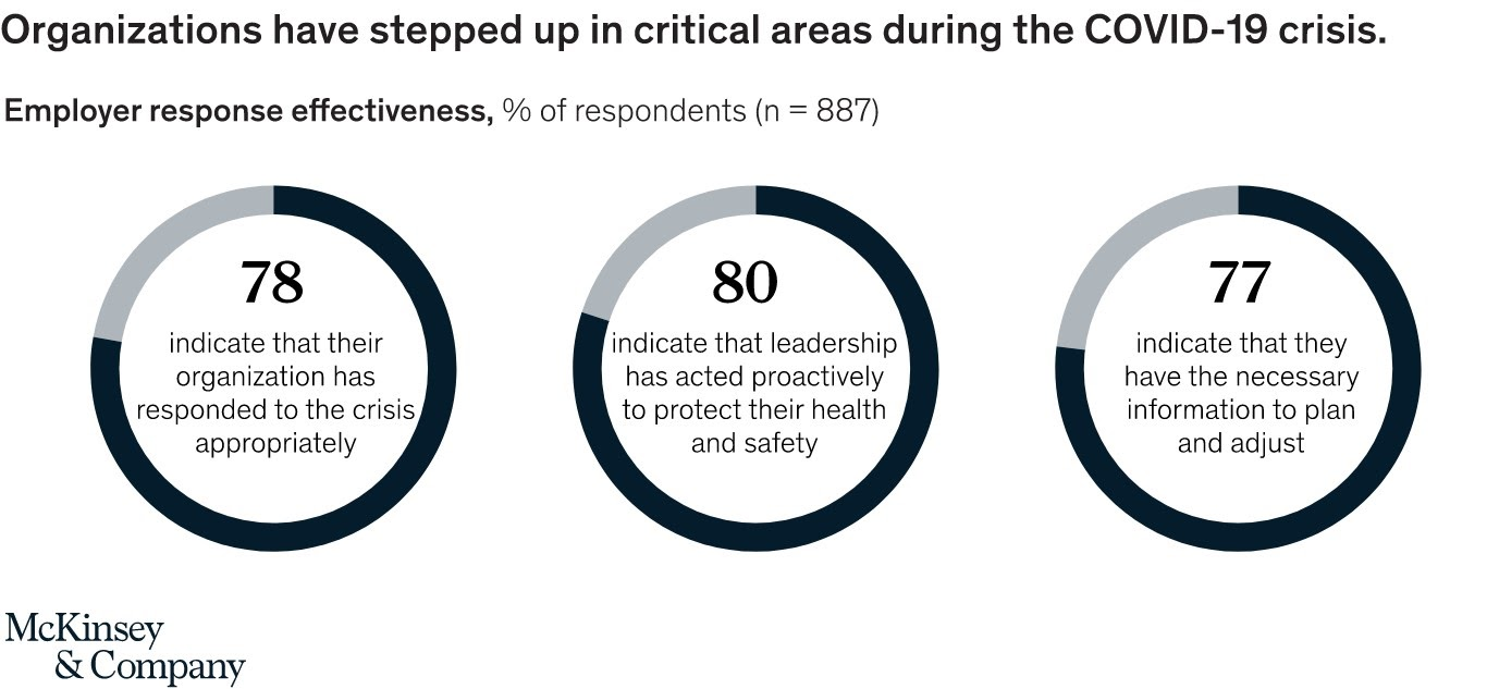 According to McKinsey, organizations have stepped up in critical areas during the COVID-19 crisis