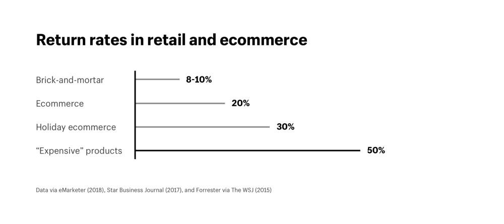 Return Rates Ecommerce