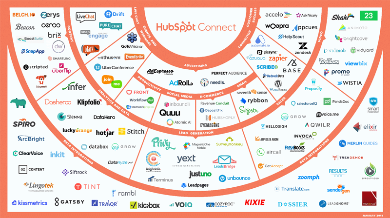 April 2018: New HubSpot Product Integrations This Month