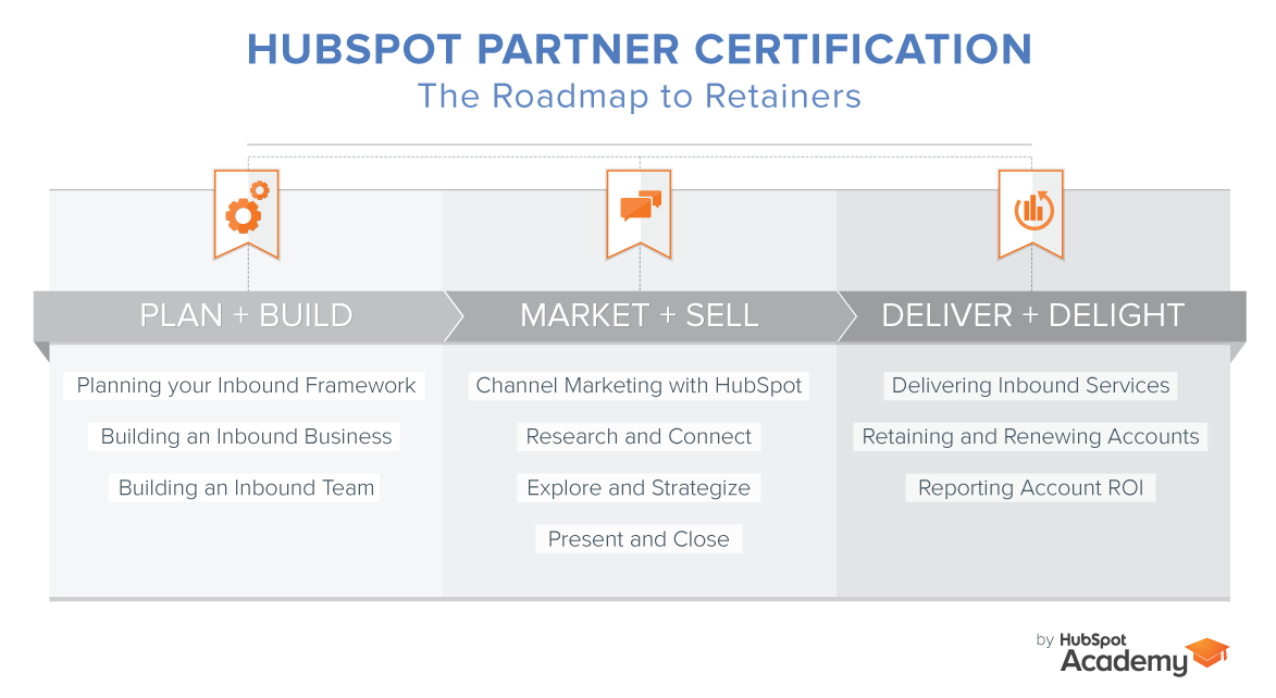Everything You Need to Know About the 2015-2016 Partner Certification