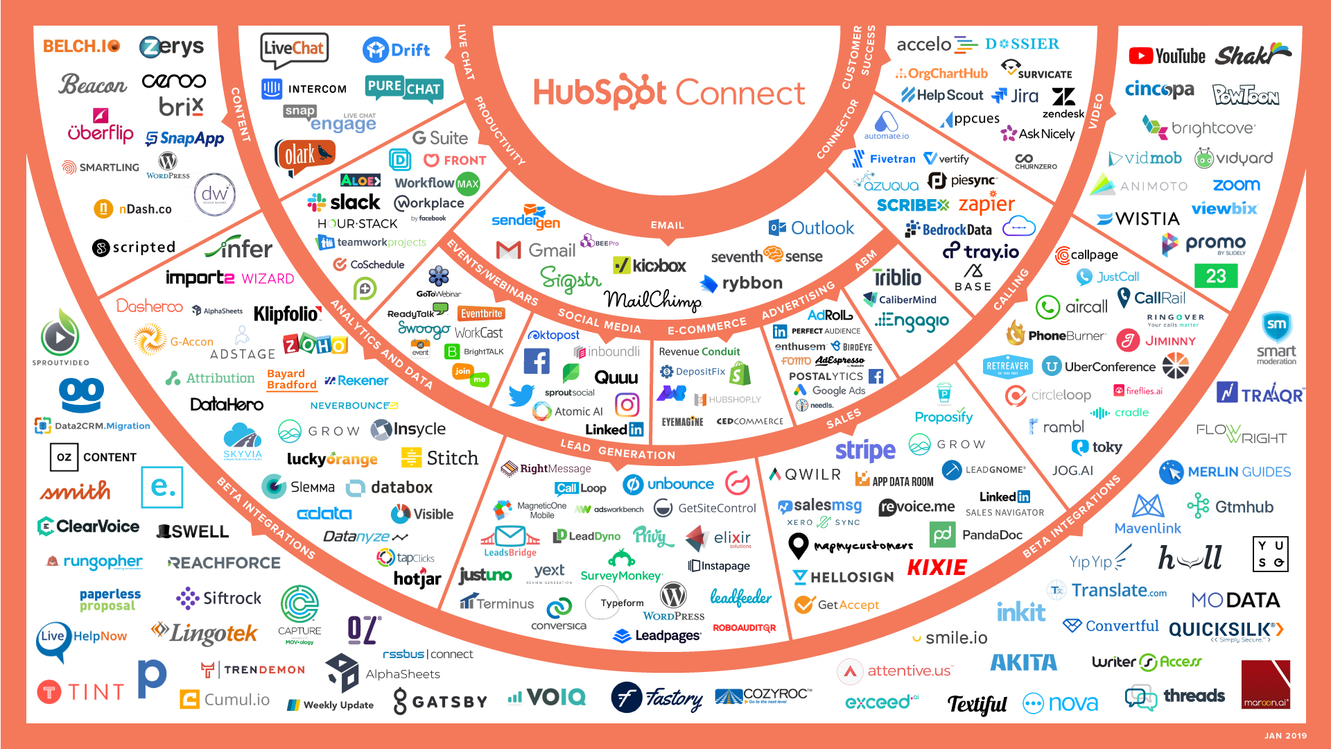 March 2019: New HubSpot Product Integrations This Month