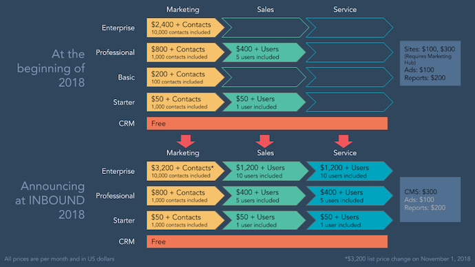 Product launch press release by HubSpot showing pricing information on each new product