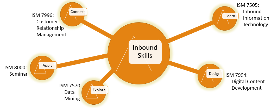 Teaching the Next Generation of Inbound Marketers: An Interview With Professor John Heinrichs