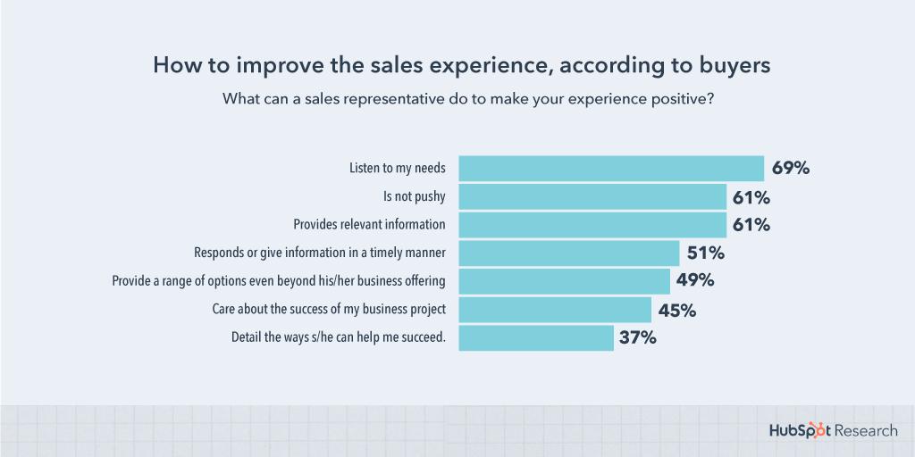 Improve-sales-experience