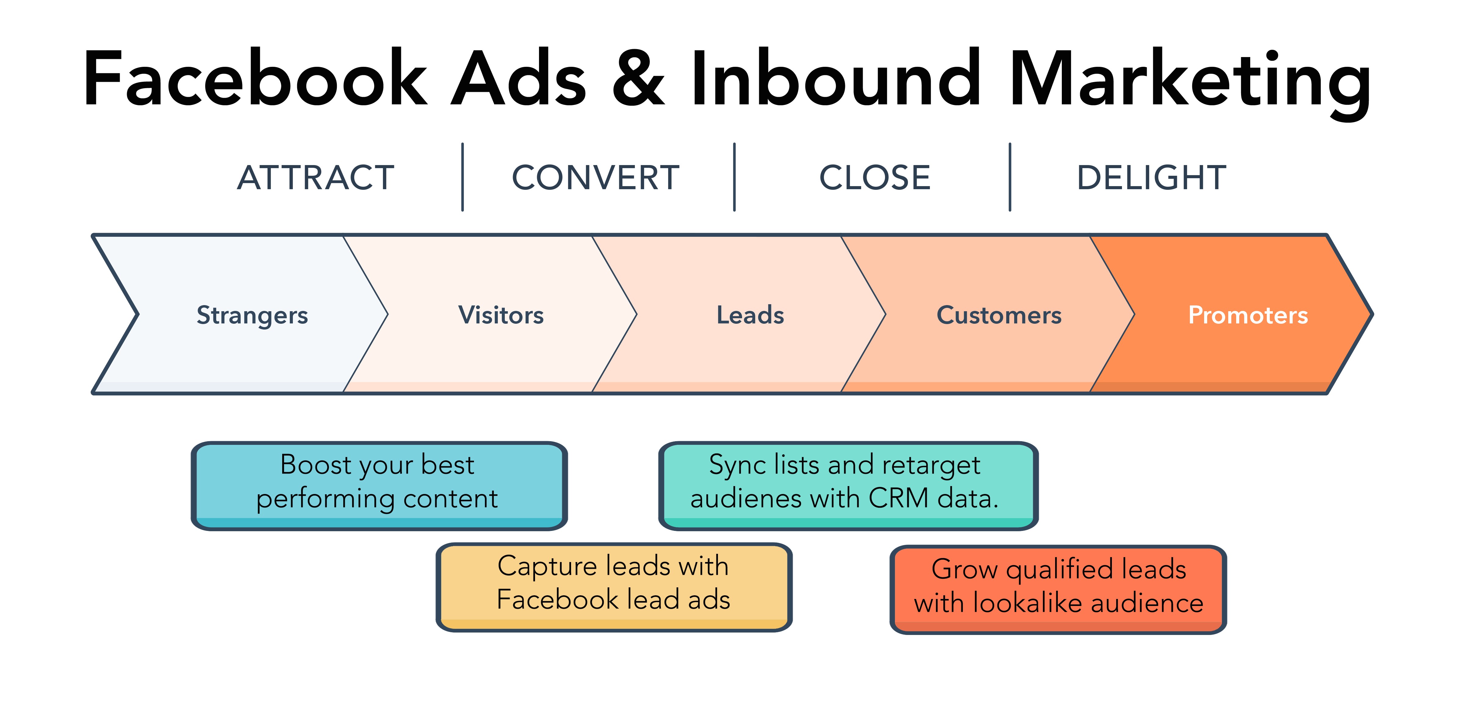 Synced Up: Using Facebook Ads and Inbound Marketing
