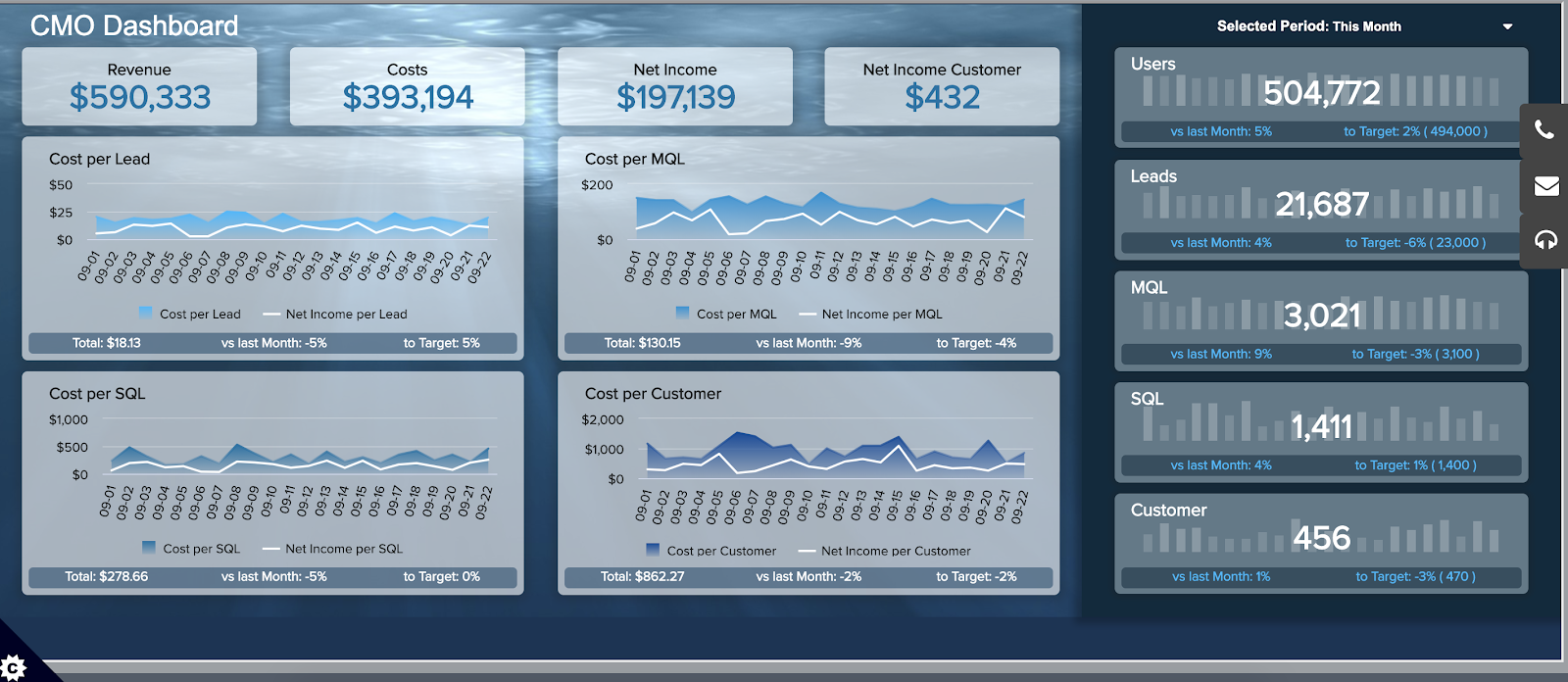 KPI Dashboards & How to Use Them in Your Marketing 2