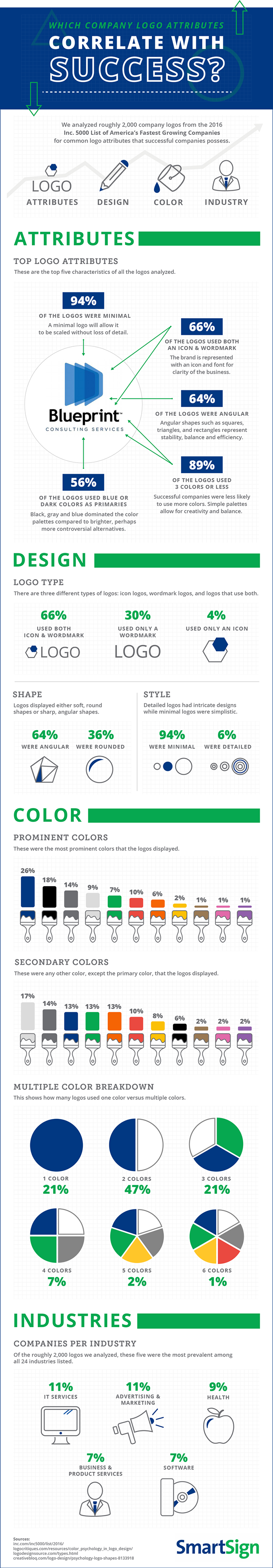 Somebody Creative - Company Logos Correlate with Success Infographic