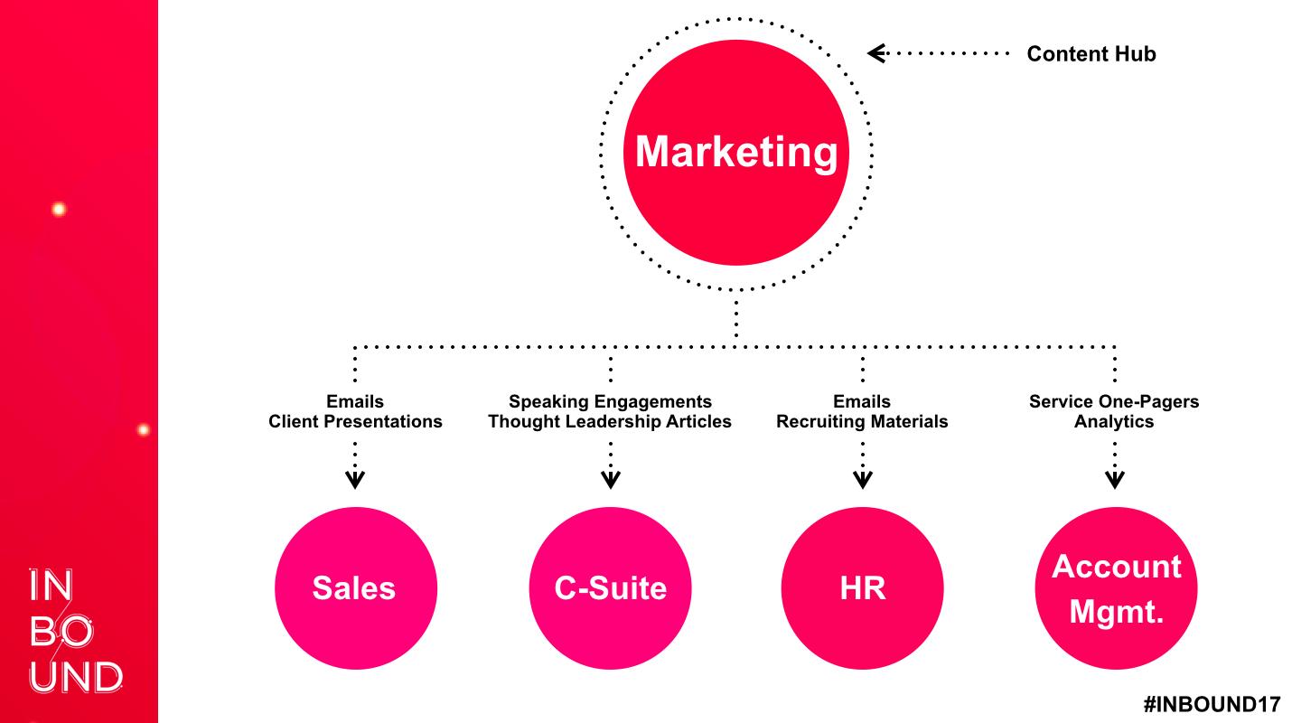 Marketing-Content-Hub