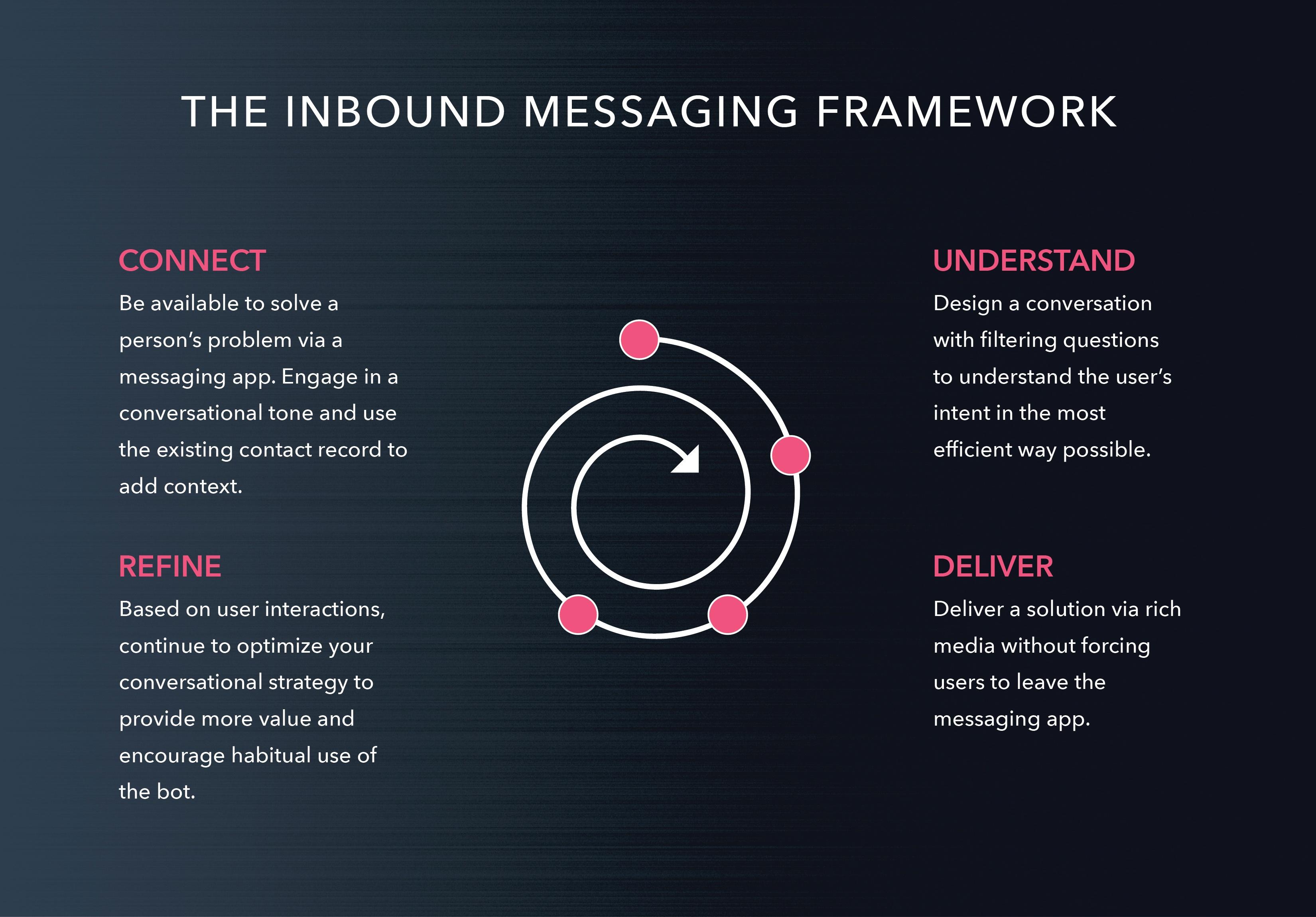 MessagingFramework-01-2.jpg