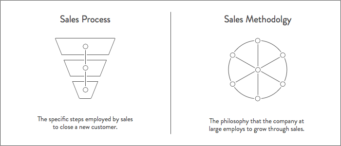 sales-process-vs-sales-methodology