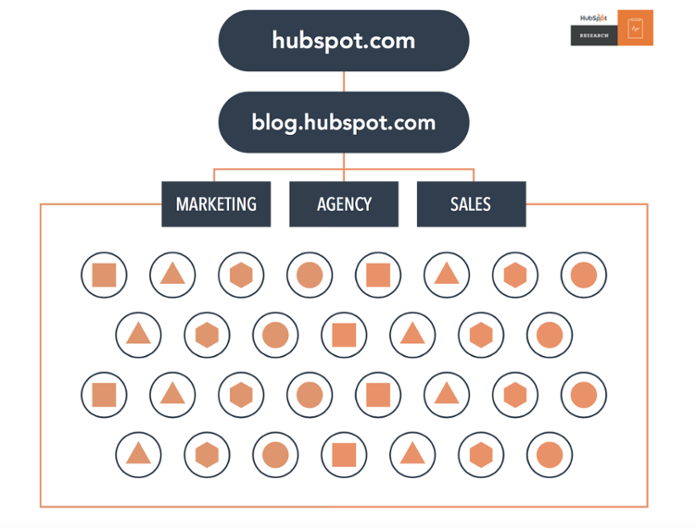 Disorganized website structure before HubSpot used pillar pages to create topic clusters