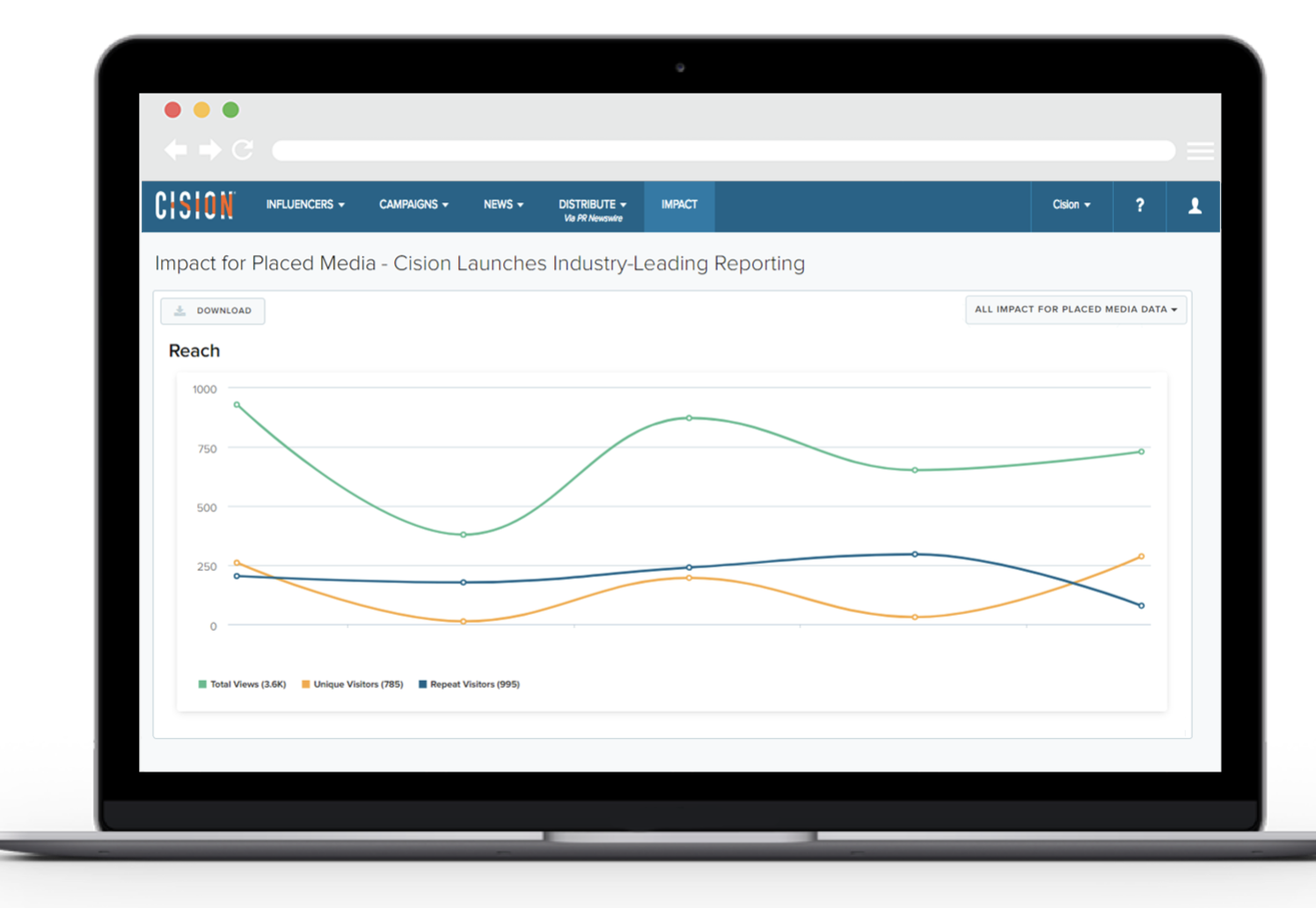 Exemple de logiciel de gestion de la réputation de cision graphique de mesure de l'impact sur l'entreprise