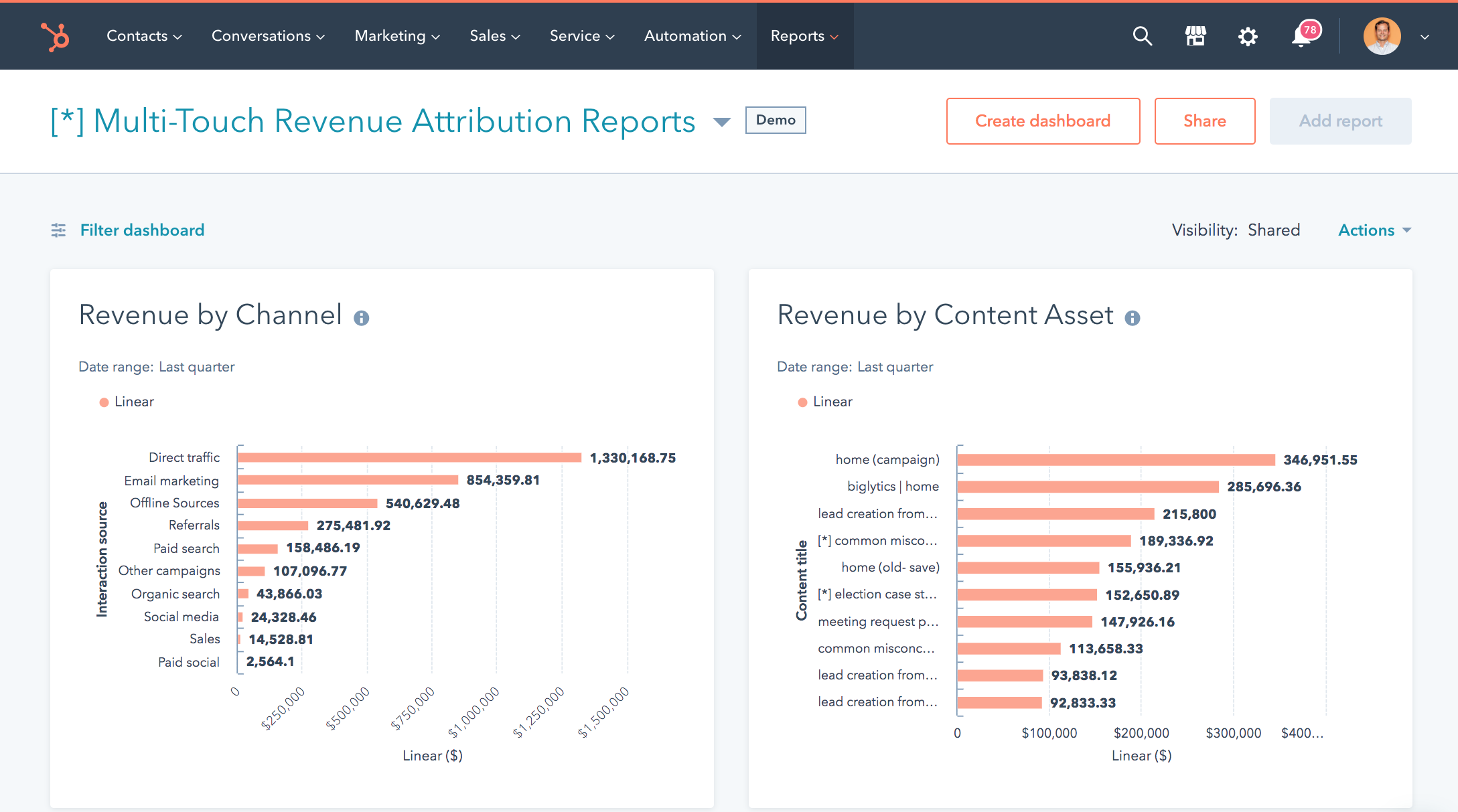 Multi-Touch Revenue Attribution Reports organized by channel and content asset