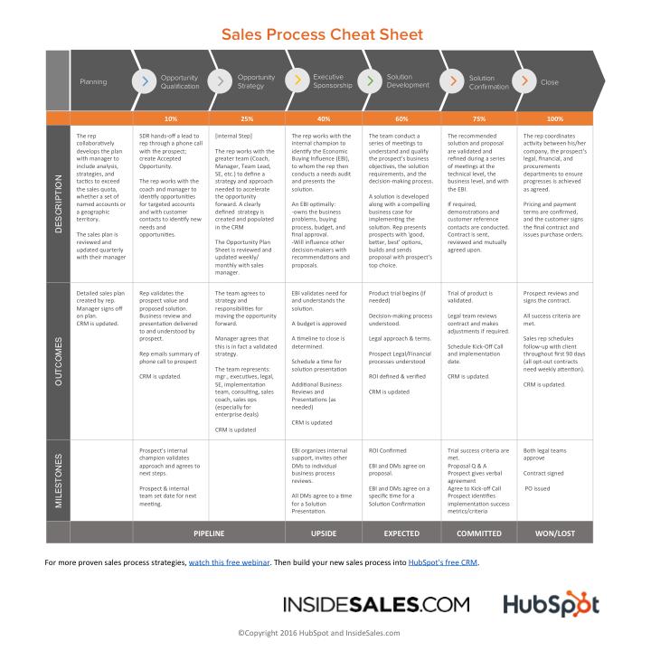 Sales_Process_Cheat_Sheet-1.png