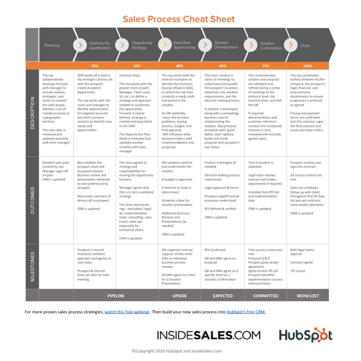 Use This Sales Process Cheat Sheet to Build A Sales Playbook [Free ...