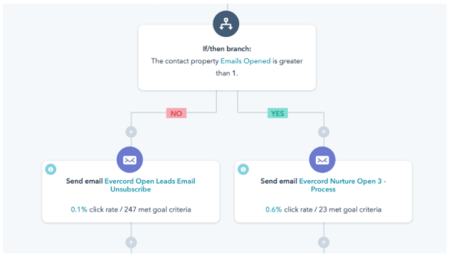 Winning Back the Inbox: How to Repair a Broken Email Program [User Story]