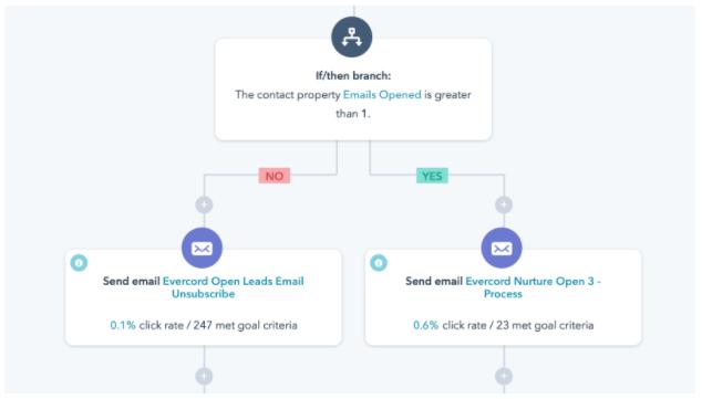 Winning Back the Inbox: How to Repair a Broken Email Program [Customer Story]